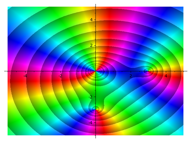 A plot of x^2(x-3)(x-3i) with magnitude-type contours